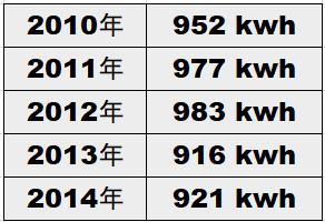 エアコンなしの電力使用量