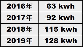 エアコンの電力使用量