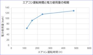 運転時間と電力使用量の関係