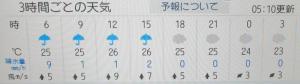 本日の天気予報