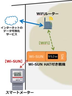 データ送信のイメージ