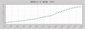 関銭電力値のグラフ作成例