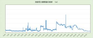電力使用量のグラフ例