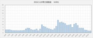 応用グラフの作成例